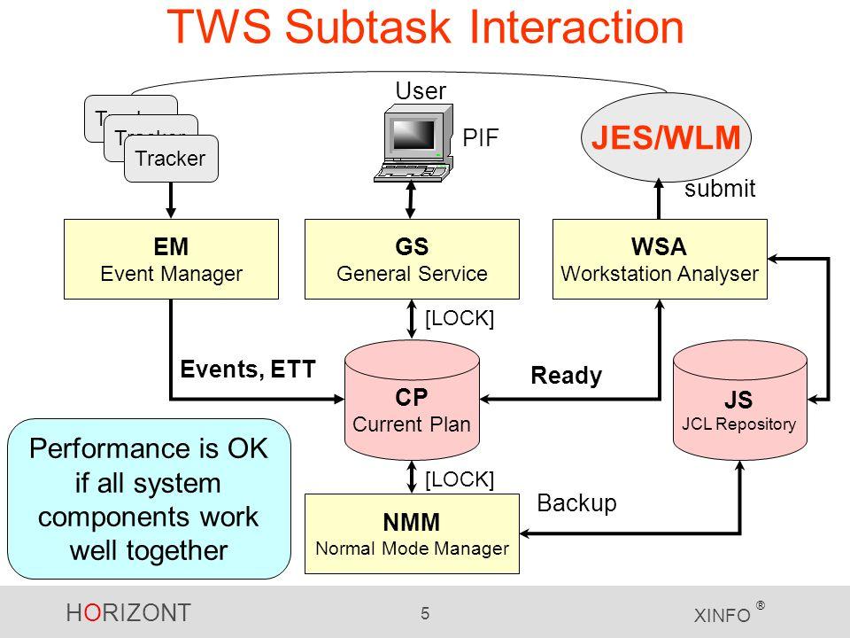 TWS Subtask Interaction