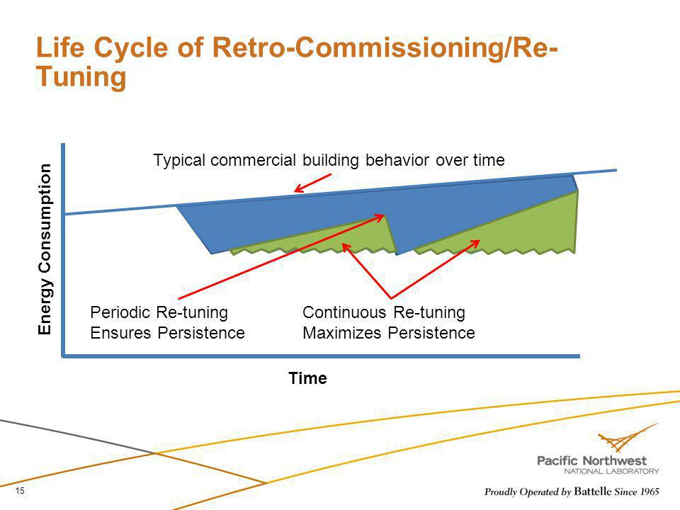 Life Cycle of Retro-Commissioning/Re-Tuning