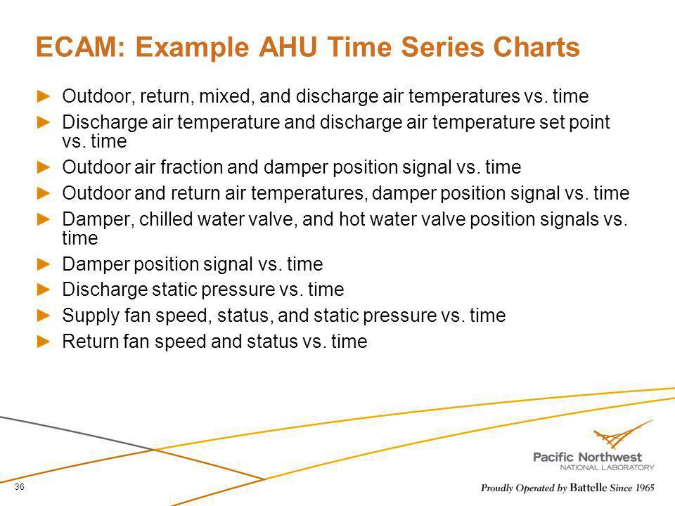ECAM: Example AHU Time Series Charts
