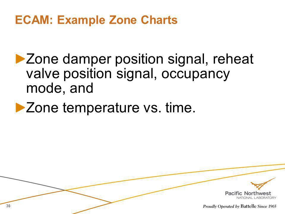ECAM: Example Zone Charts