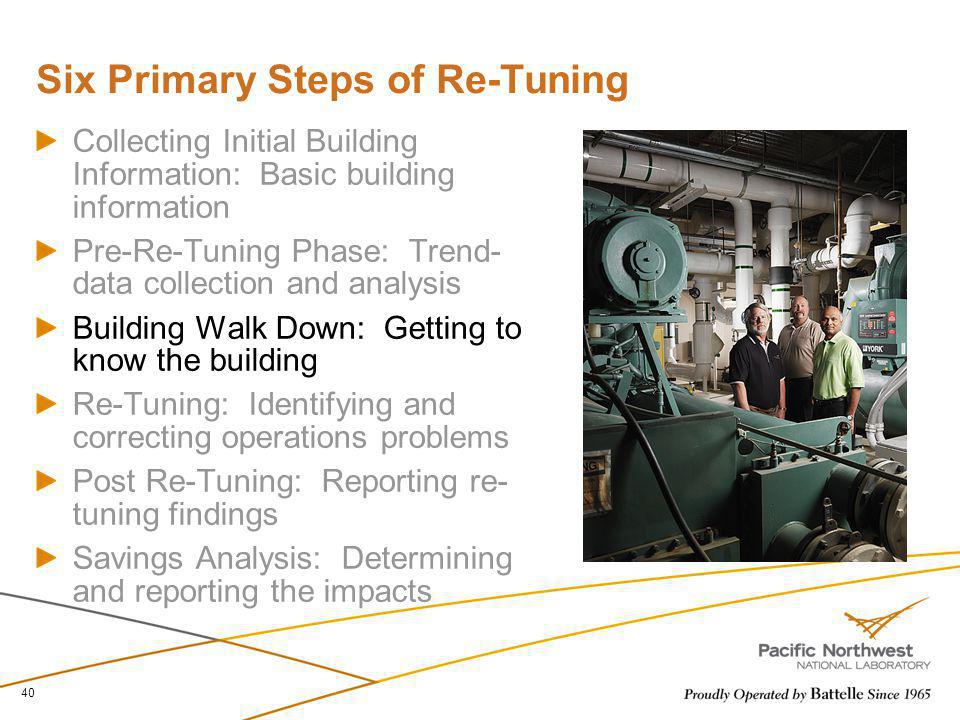 Six Primary Steps of Re-Tuning