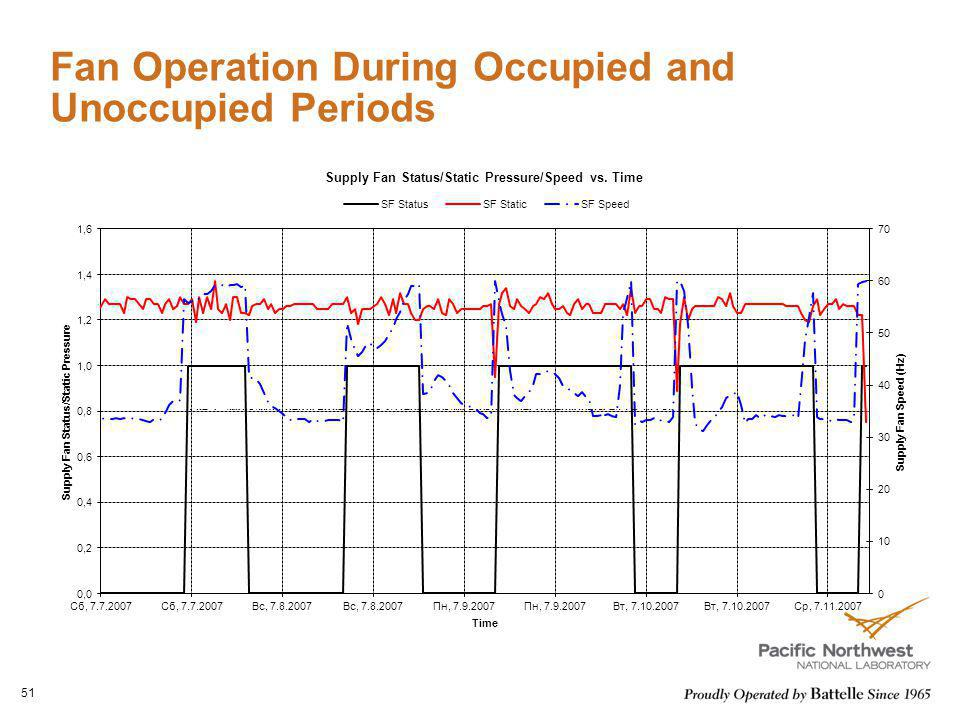 Fan Operation During Occupied and Unoccupied Periods