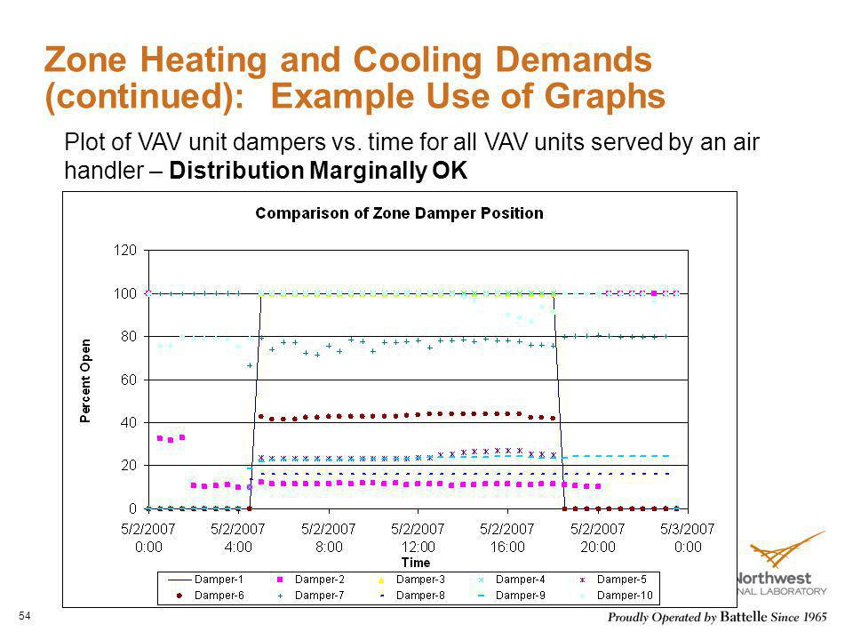 Zone Heating and Cooling Demands (continued): Example Use of Graphs