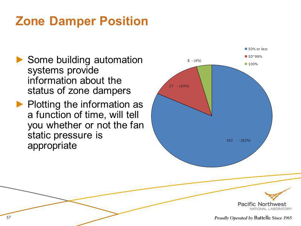 Zone Damper Position 50% or less. 50~99% 100% Some building automation systems provide information about the status of zone dampers.