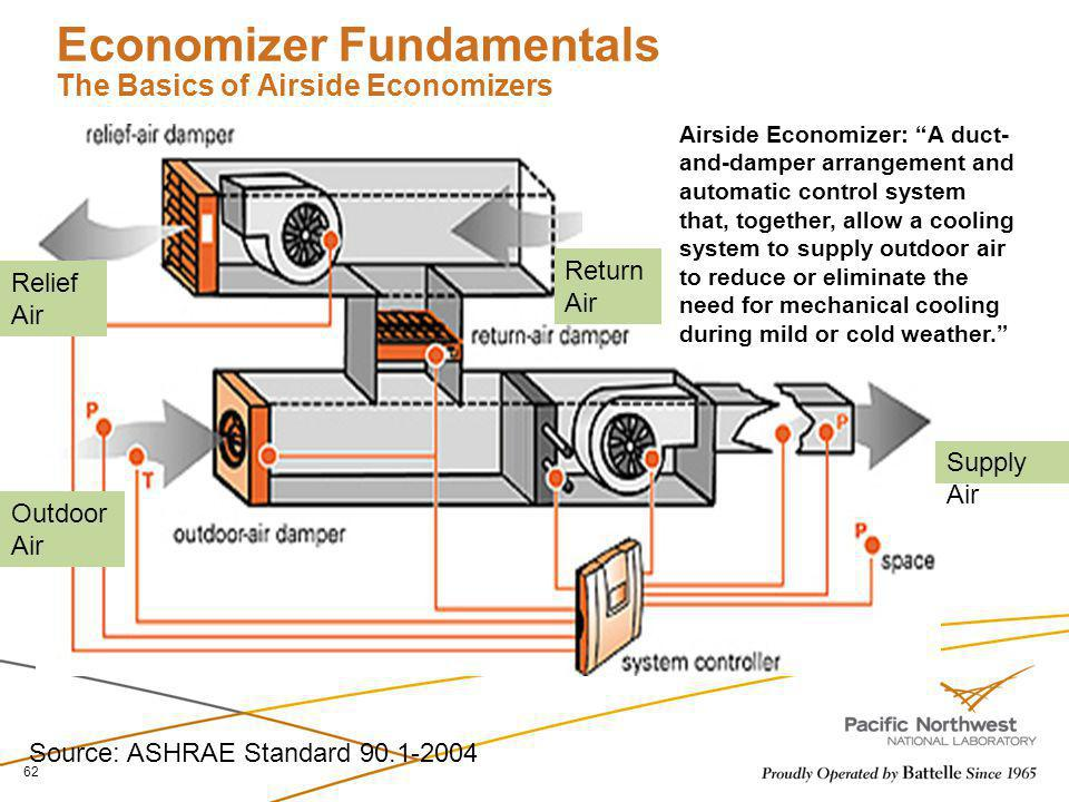 Economizer Fundamentals The Basics of Airside Economizers