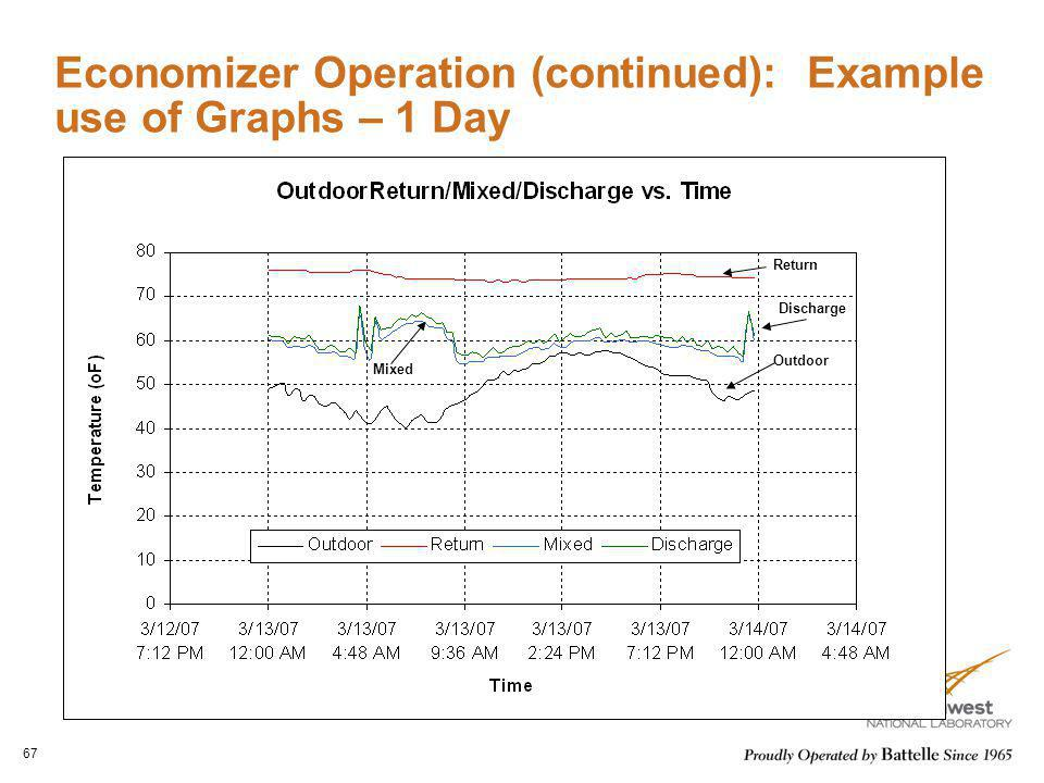 Economizer Operation (continued): Example use of Graphs – 1 Day