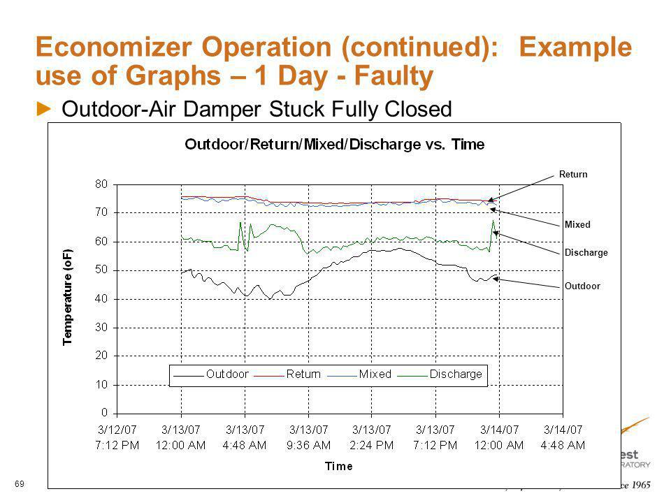 Economizer Operation (continued): Example use of Graphs – 1 Day - Faulty