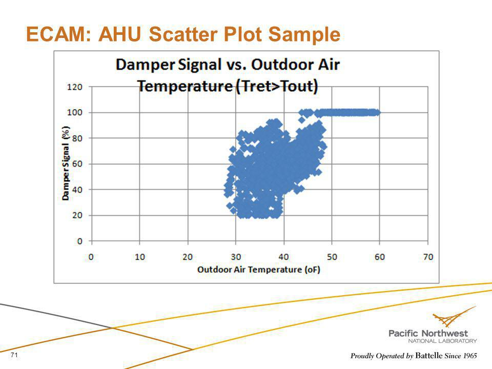 ECAM: AHU Scatter Plot Sample