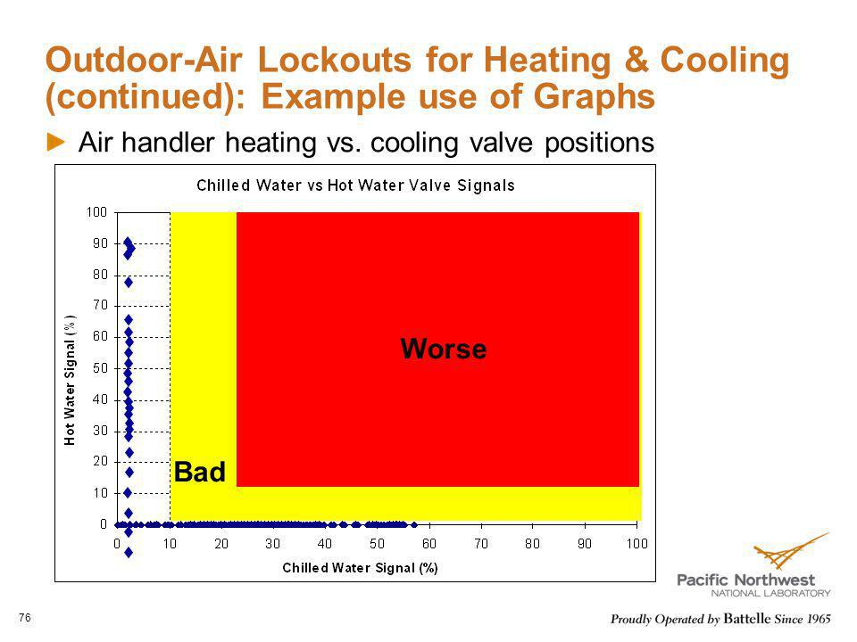 Outdoor-Air Lockouts for Heating & Cooling (continued): Example use of Graphs