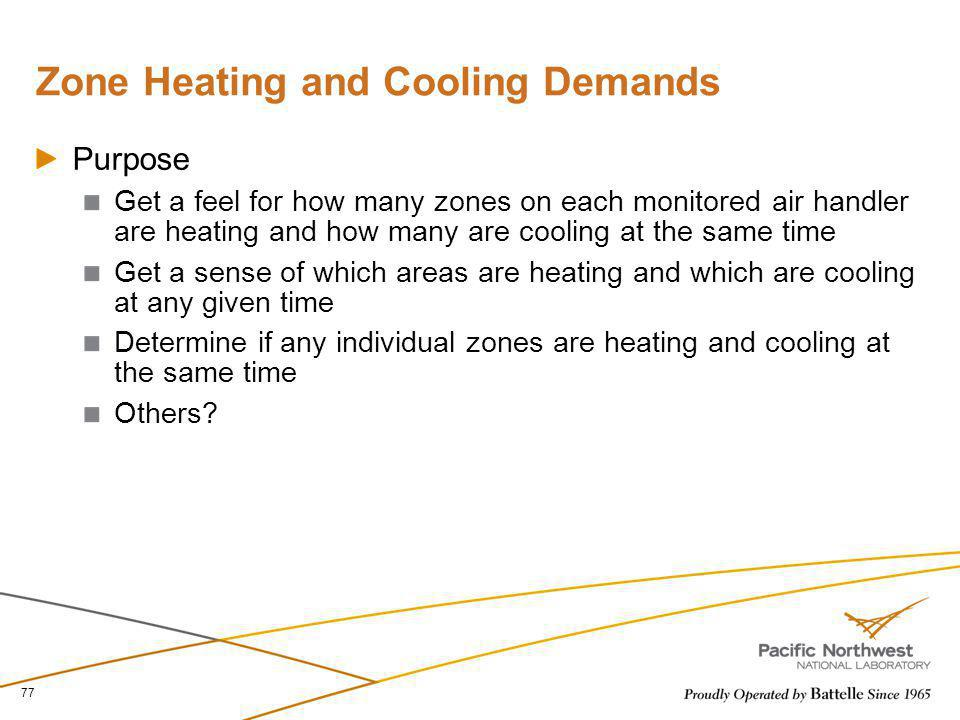 Zone Heating and Cooling Demands