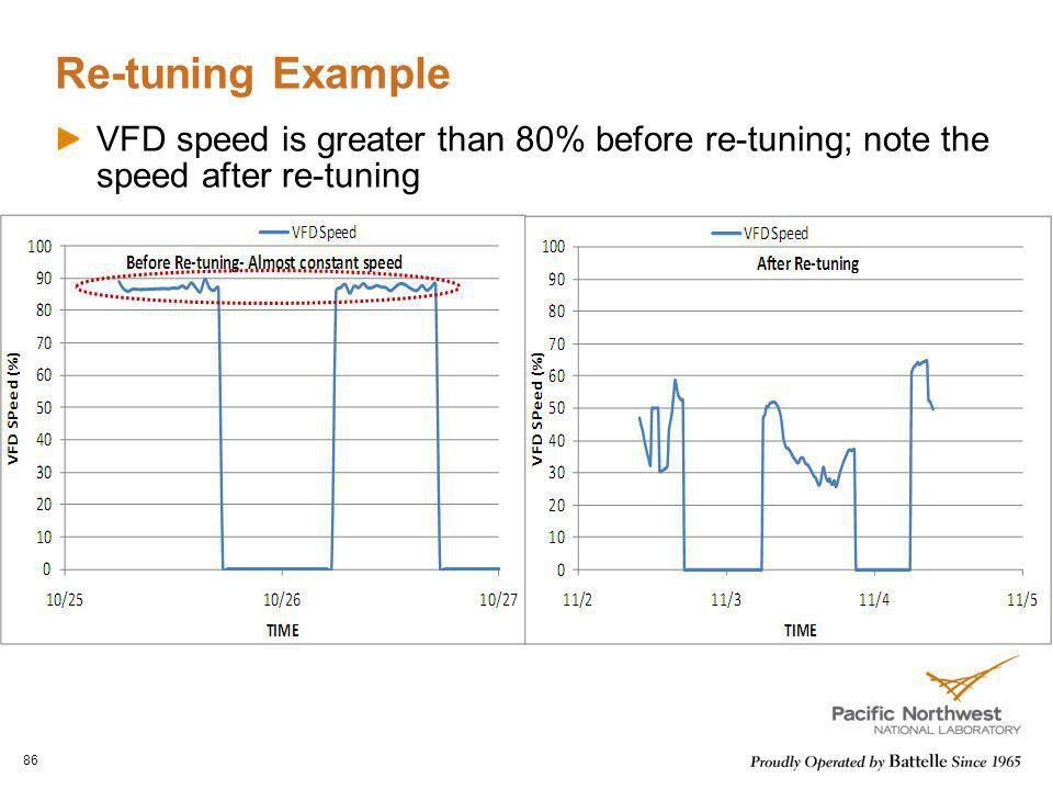 Re-tuning Example VFD speed is greater than 80% before re-tuning; note the speed after re-tuning
