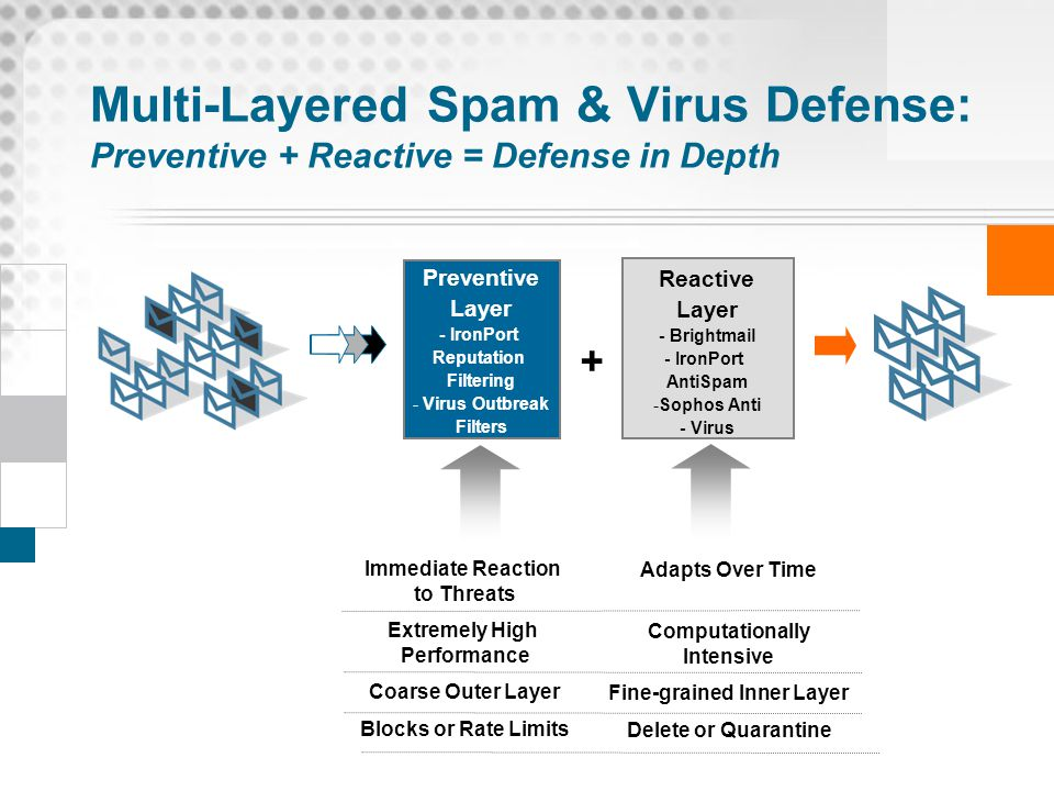Multi-Layered Spam & Virus Defense: Preventive + Reactive = Defense in Depth