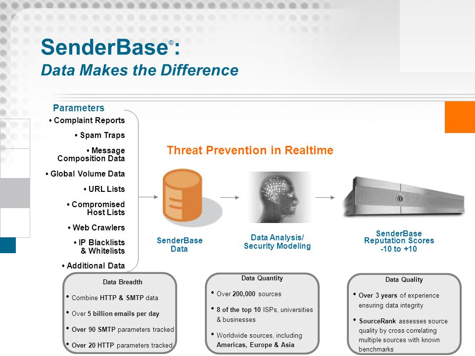 SenderBase®: Data Makes the Difference