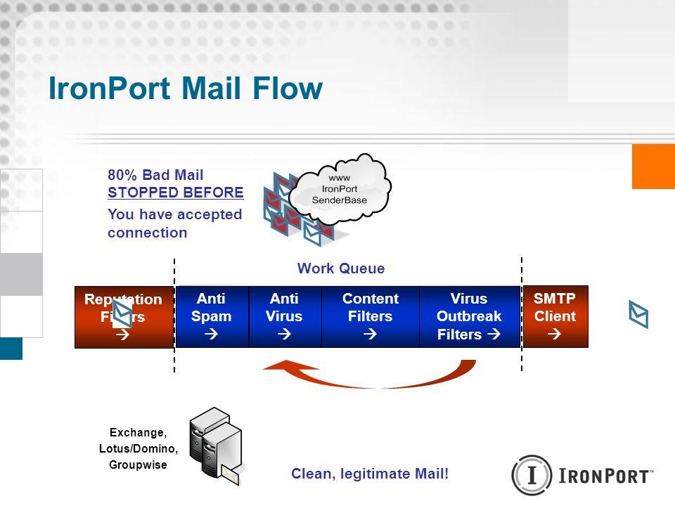IronPort Mail Flow AsyncOS MTA Platform: