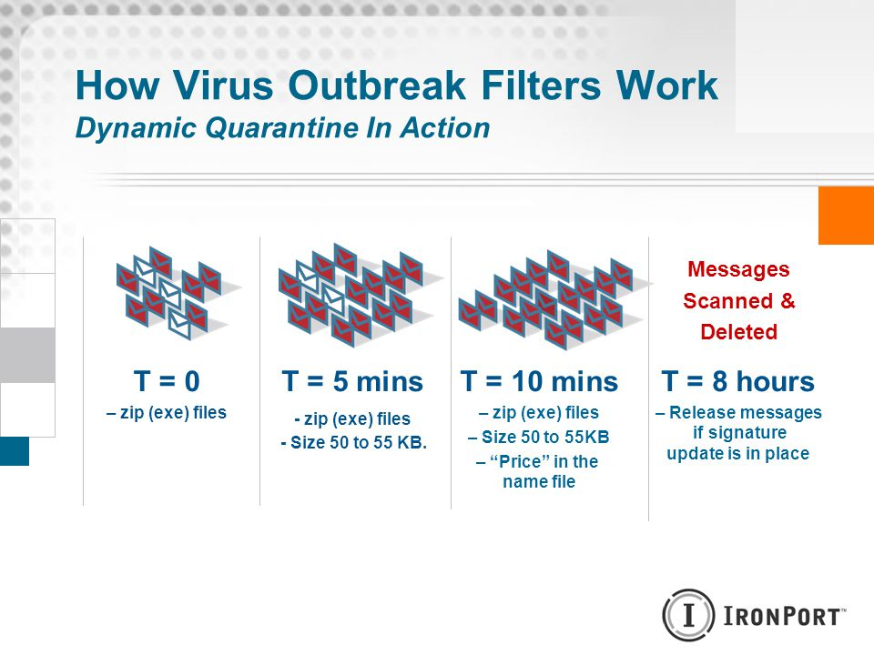 How Virus Outbreak Filters Work Dynamic Quarantine In Action