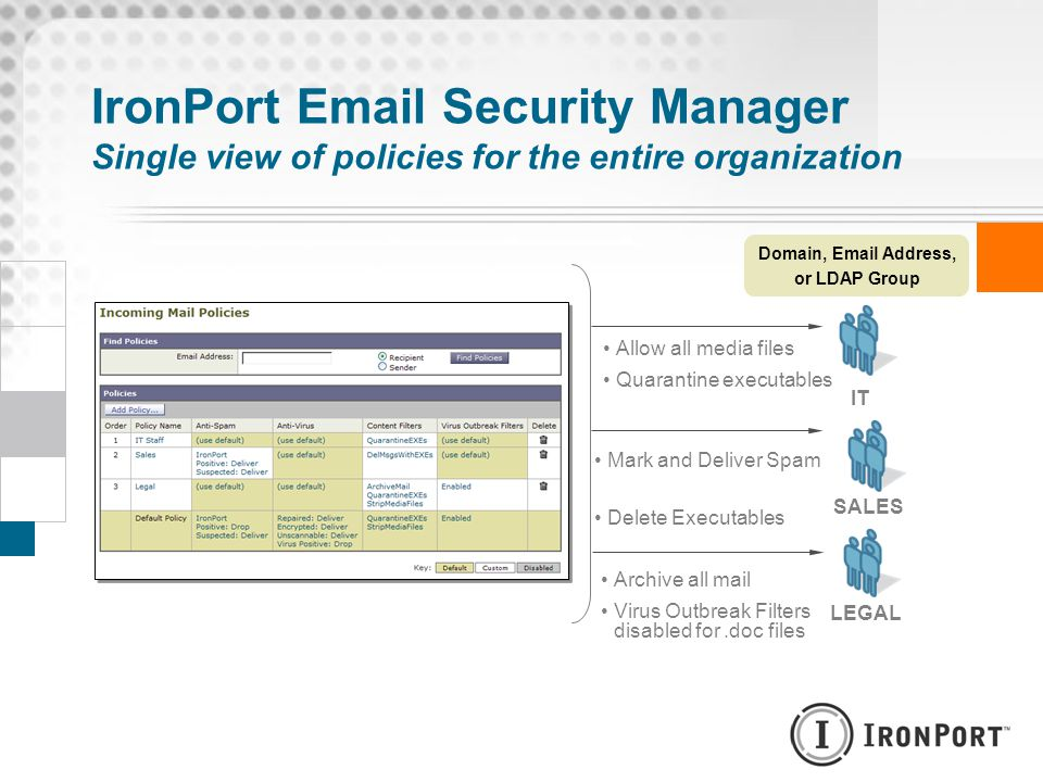 IronPort Email Security Manager Single view of policies for the entire organization