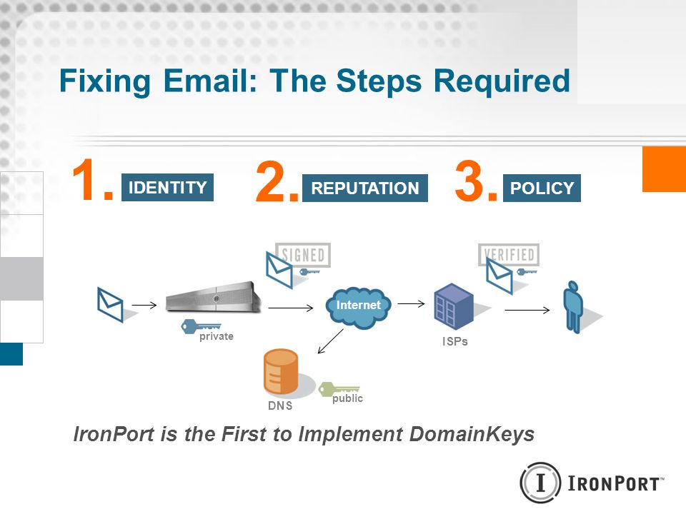Fixing Email: The Steps Required