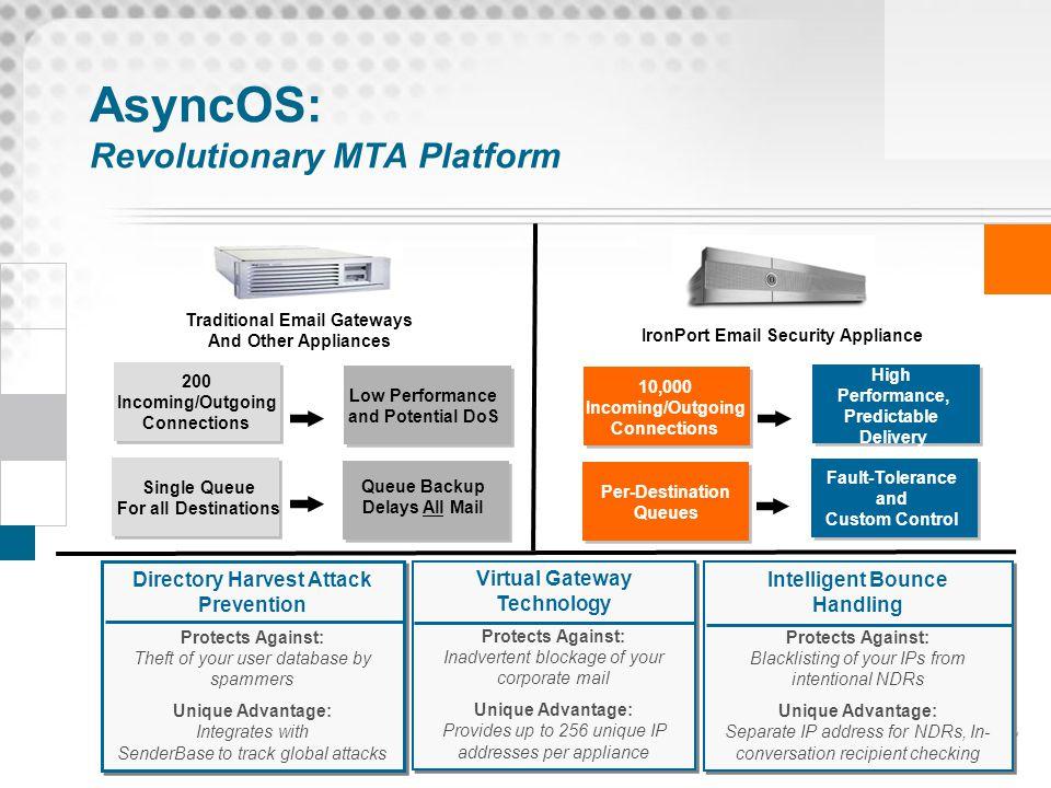 AsyncOS: Revolutionary MTA Platform