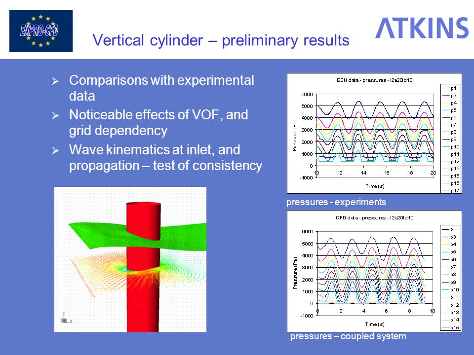 Vertical cylinder – preliminary results