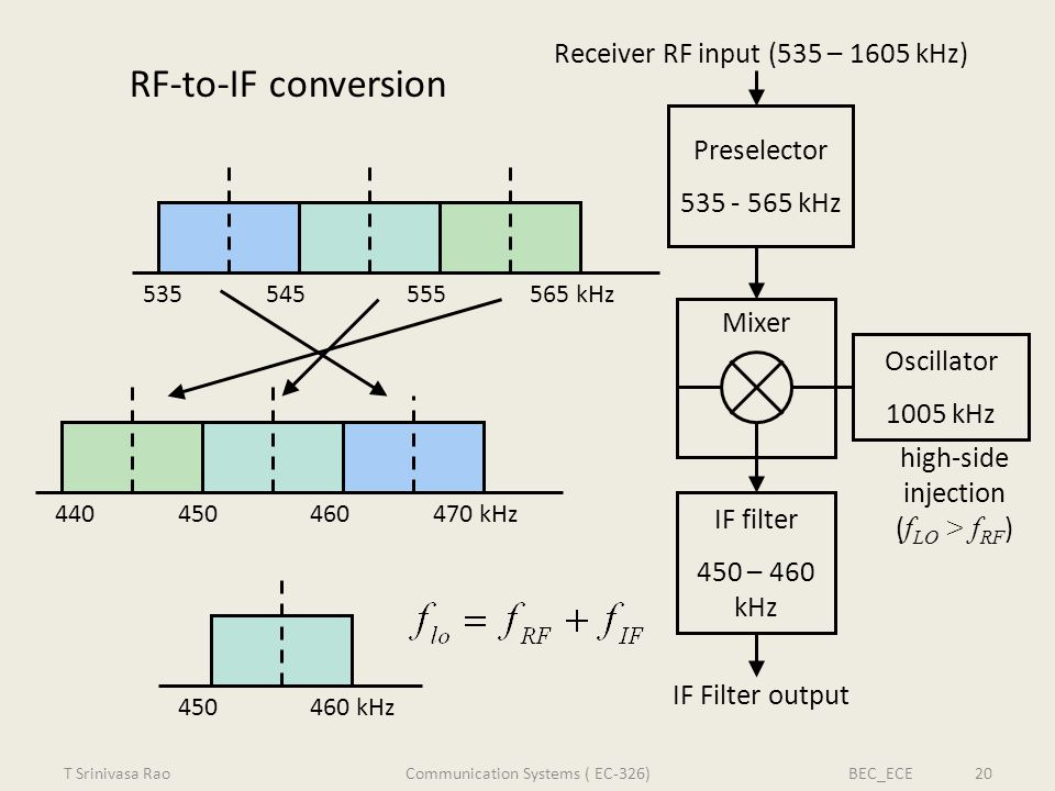 RF-to-IF conversion Receiver RF input (535 – 1605 kHz) Preselector