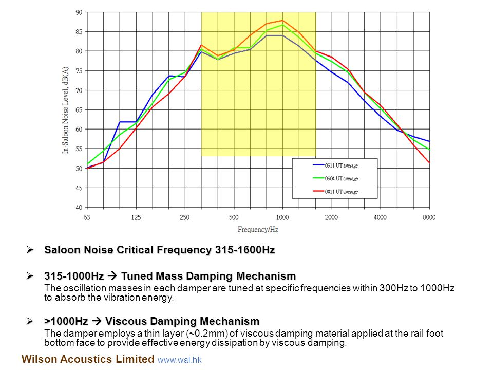 Saloon Noise Critical Frequency 315-1600Hz
