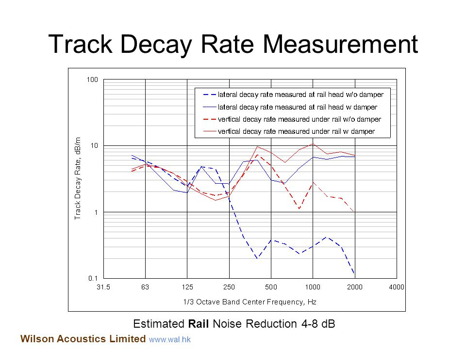 Track Decay Rate Measurement