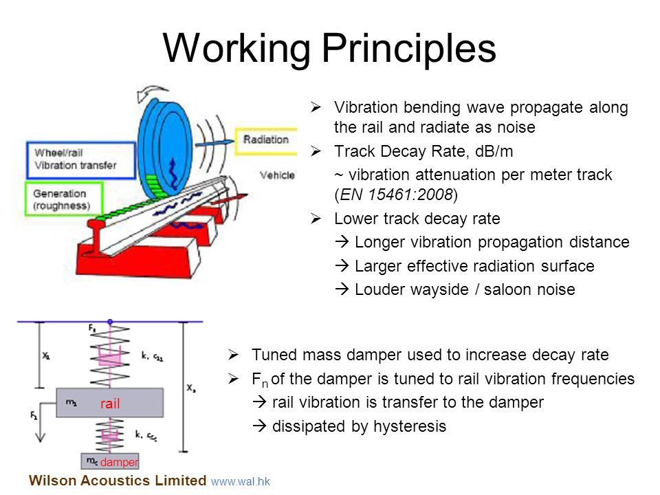 Working Principles Vibration bending wave propagate along the rail and radiate as noise. Track Decay Rate, dB/m.