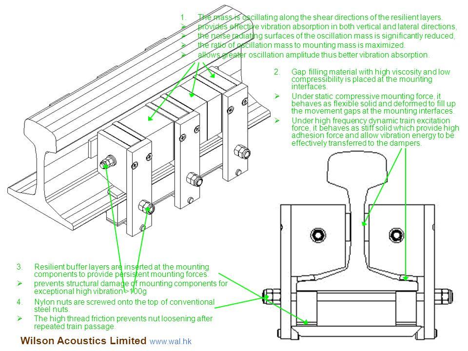 Wilson Acoustics Limited www.wal.hk