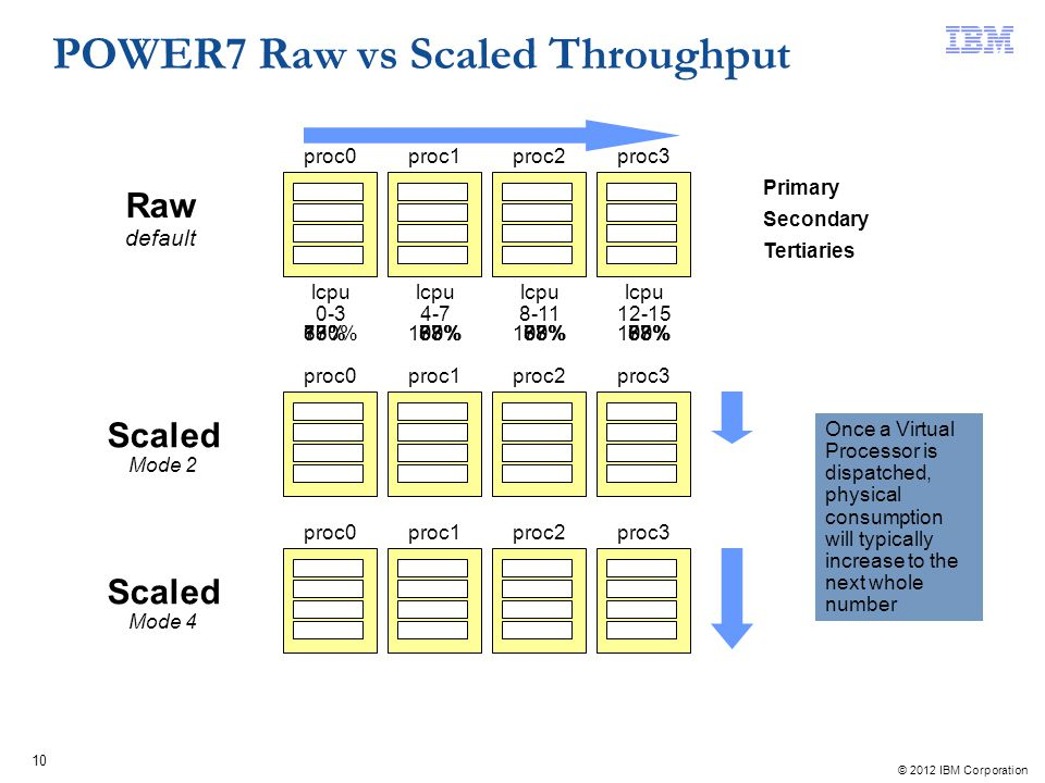 POWER7 Raw vs Scaled Throughput