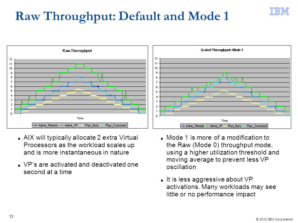 Raw Throughput: Default and Mode 1