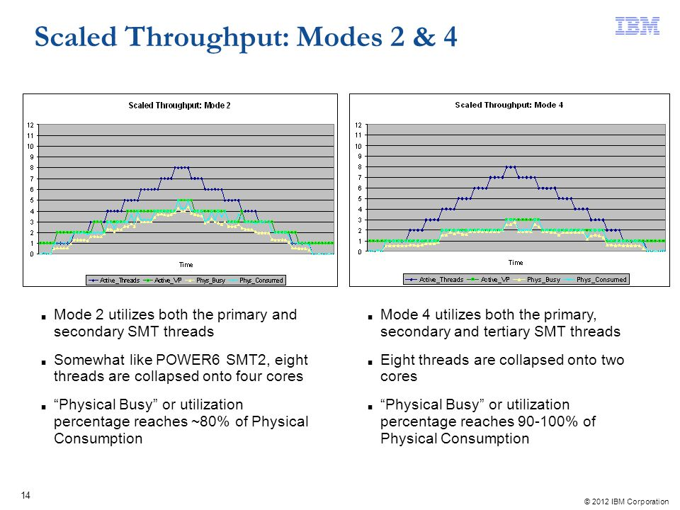 Scaled Throughput: Modes 2 & 4