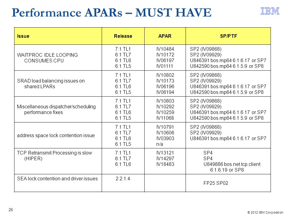 Performance APARs – MUST HAVE