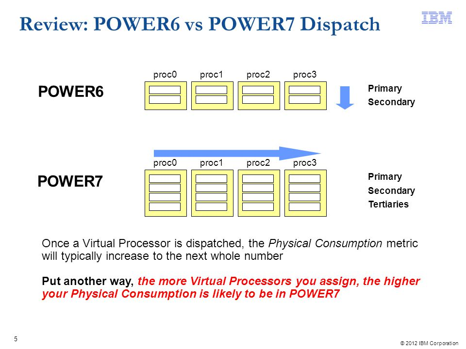 Review: POWER6 vs POWER7 Dispatch