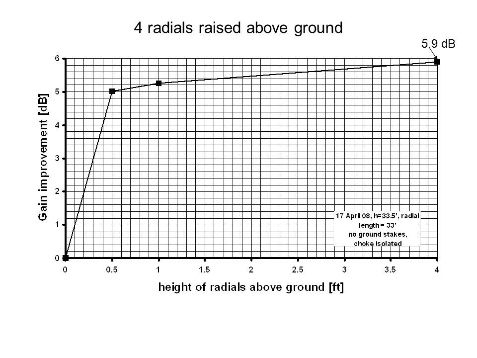 4 radials raised above ground