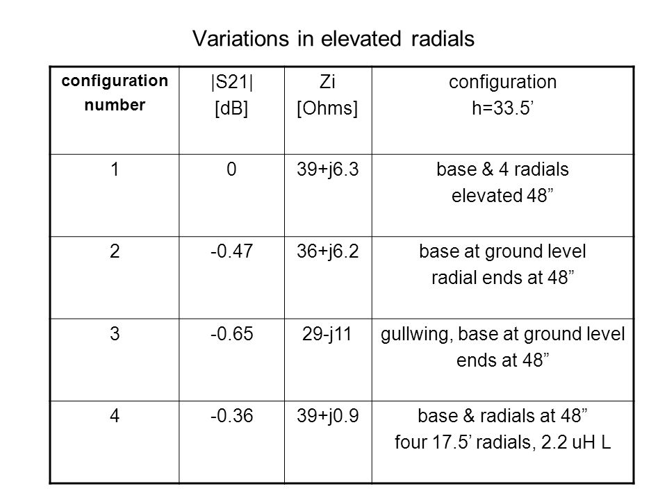 Variations in elevated radials