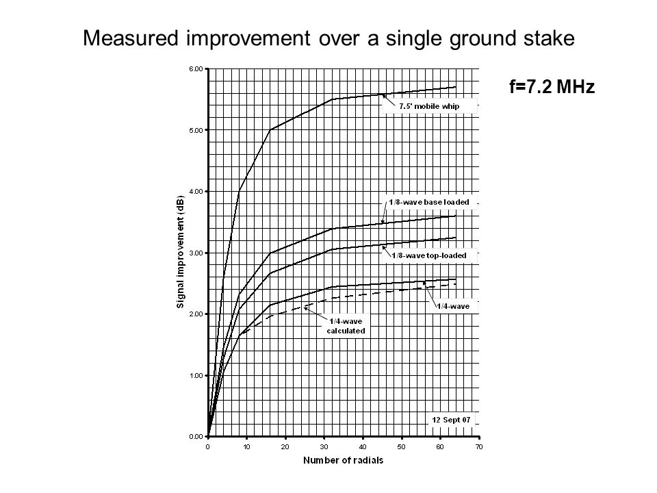 Measured improvement over a single ground stake