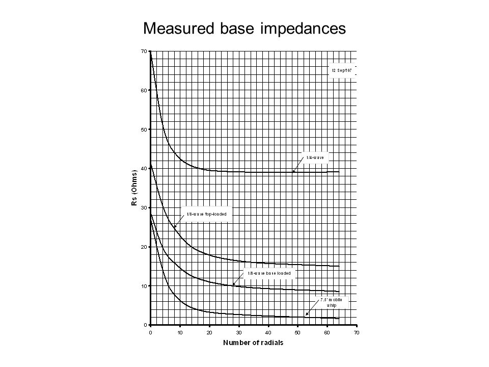 Measured base impedances