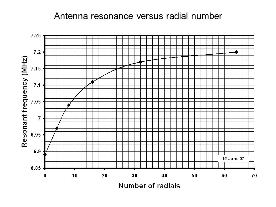 Antenna resonance versus radial number