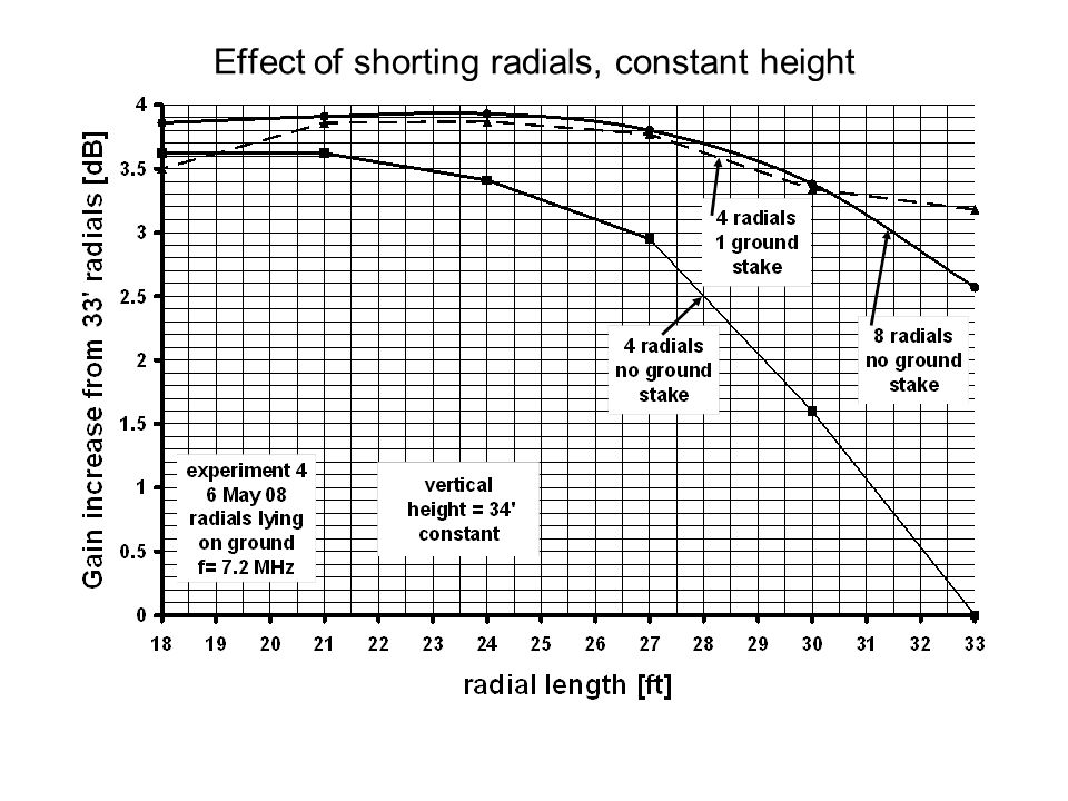 Effect of shorting radials, constant height