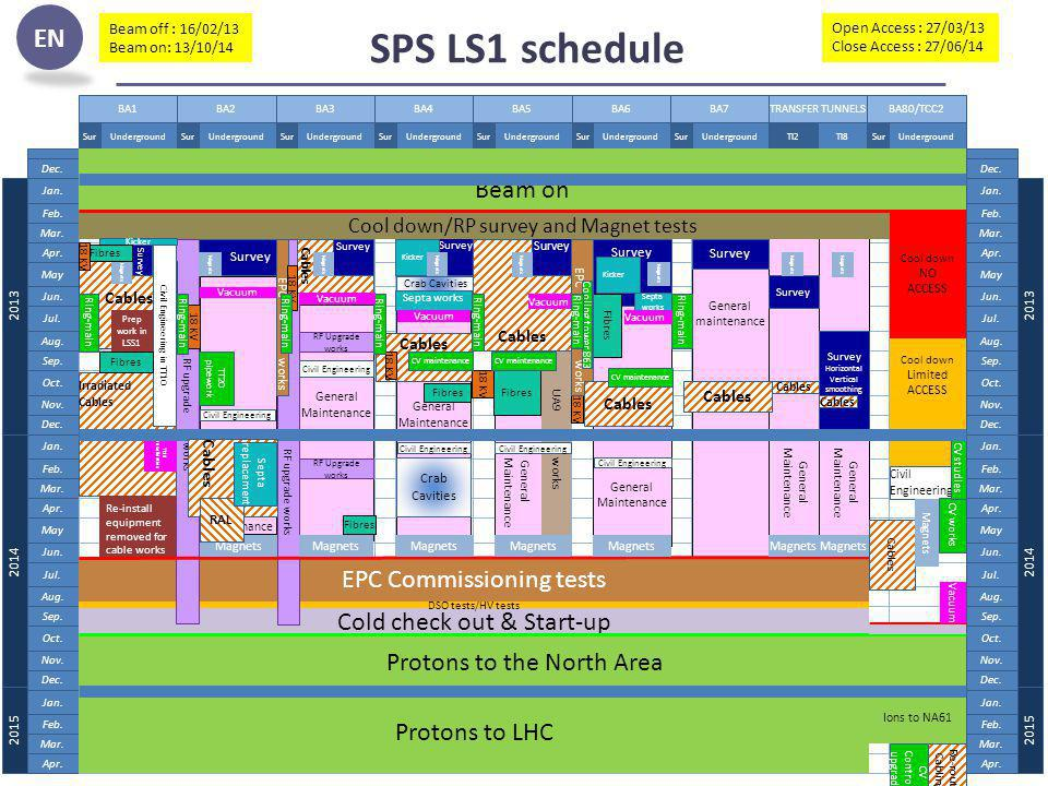 SPS LS1 schedule Beam on EPC Commissioning tests