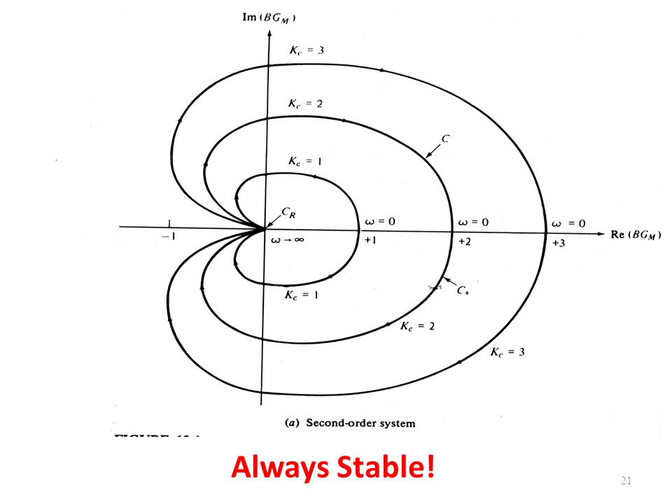 Always Stable!