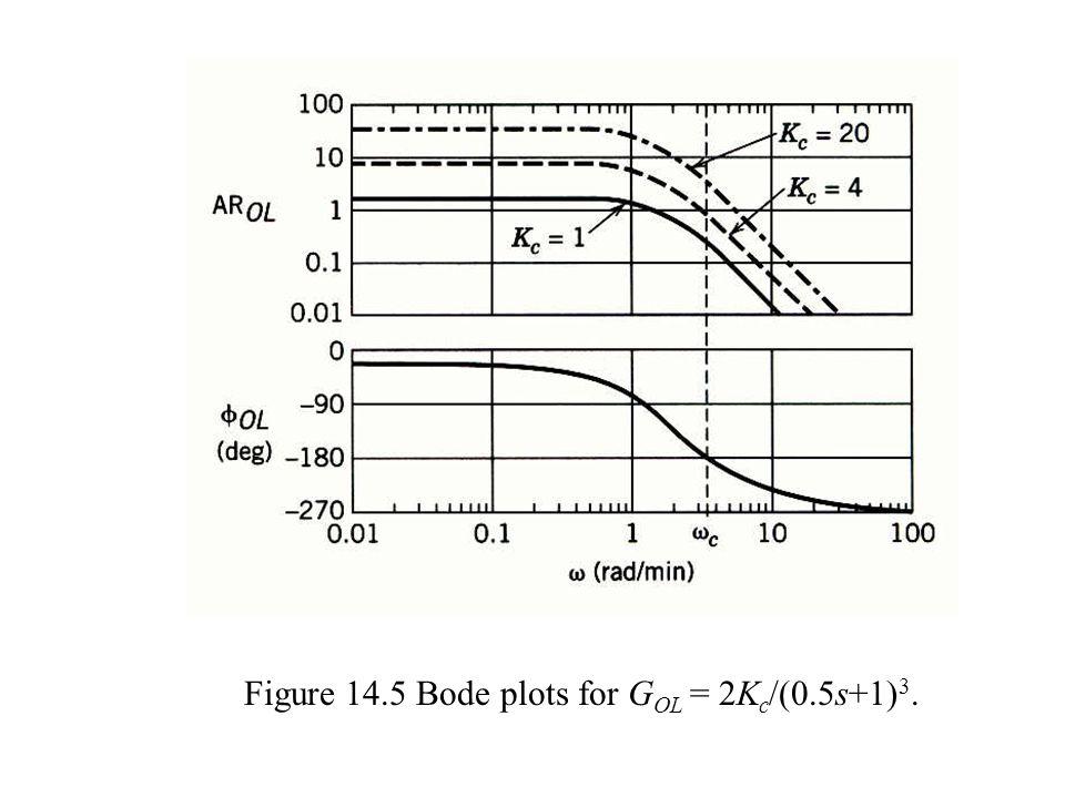 Figure 14.5 Bode plots for GOL = 2Kc/(0.5s+1)3.