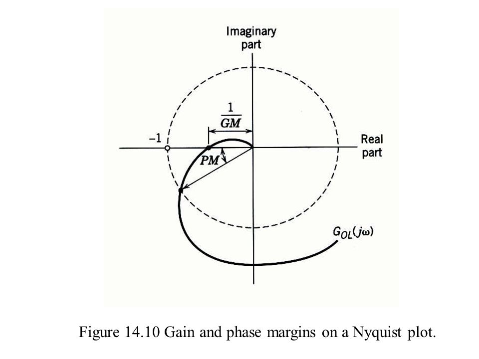 Figure 14.10 Gain and phase margins on a Nyquist plot.