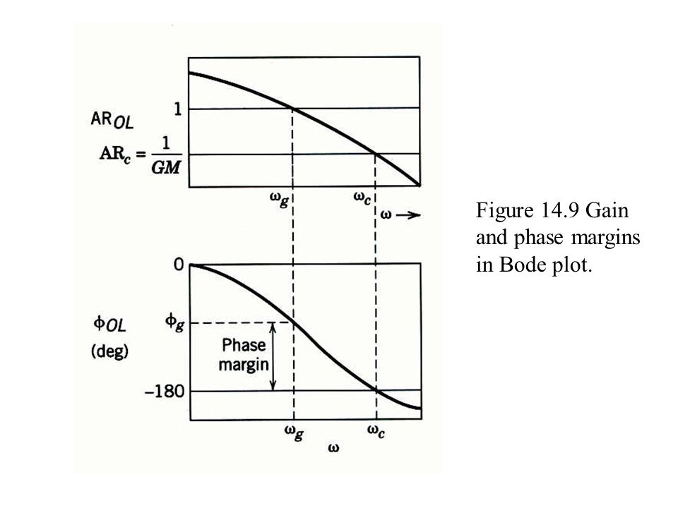 Figure 14.9 Gain and phase margins in Bode plot.