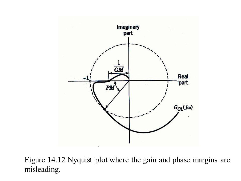 Figure Nyquist plot where the gain and phase margins are misleading.