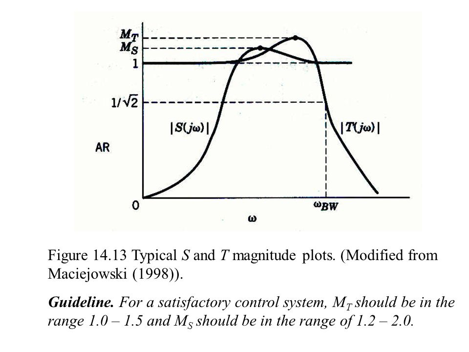 Figure 14. 13 Typical S and T magnitude plots