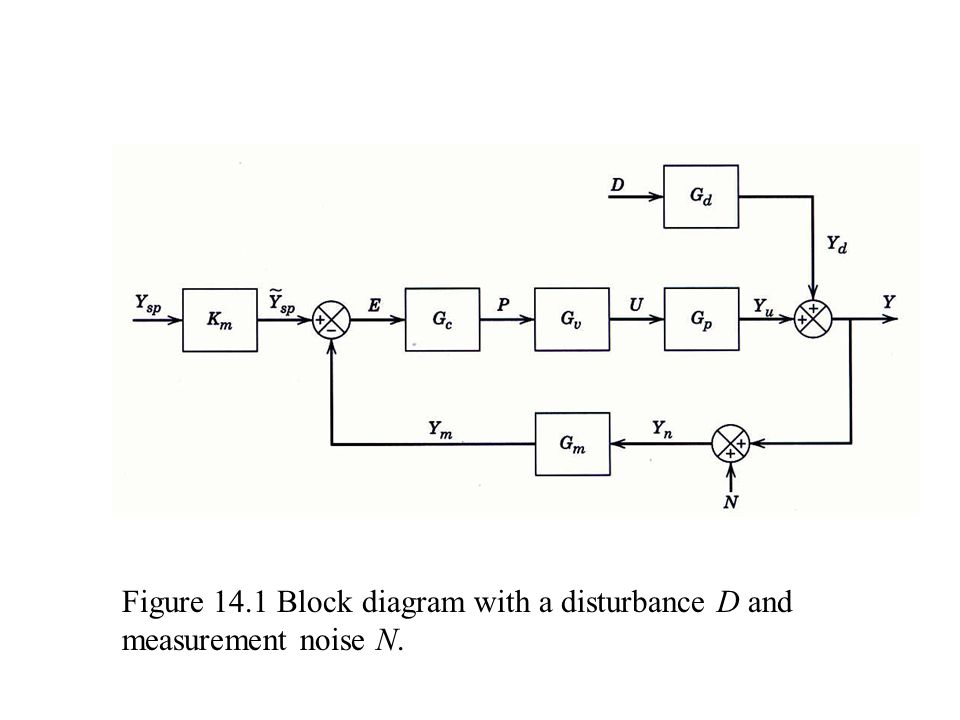 Figure 14.1 Block diagram with a disturbance D and measurement noise N.