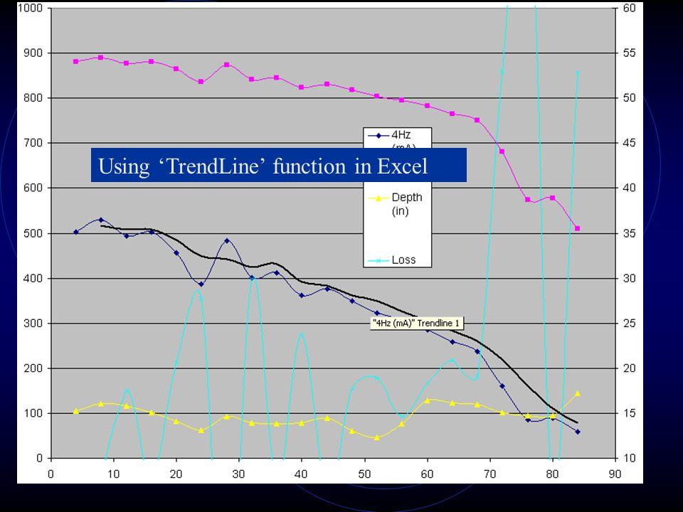 Using 'TrendLine' function in Excel