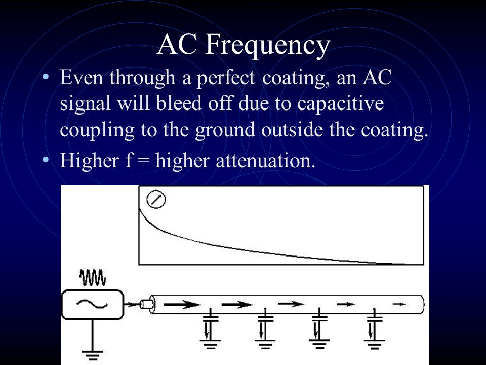 AC Frequency Even through a perfect coating, an AC signal will bleed off due to capacitive coupling to the ground outside the coating.
