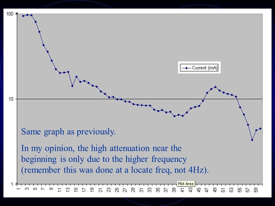 Bad Example #2 Same graph as previously.